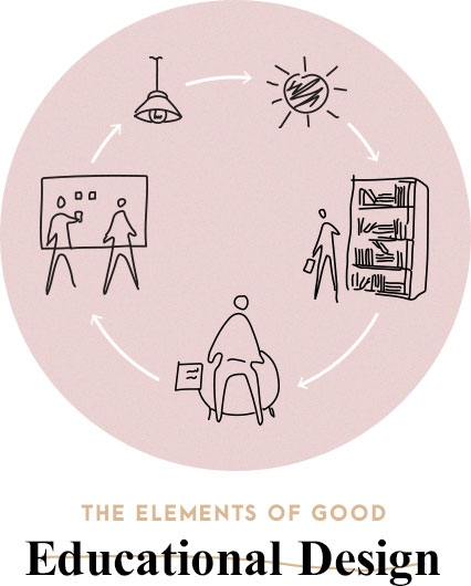 Elements of good educational design